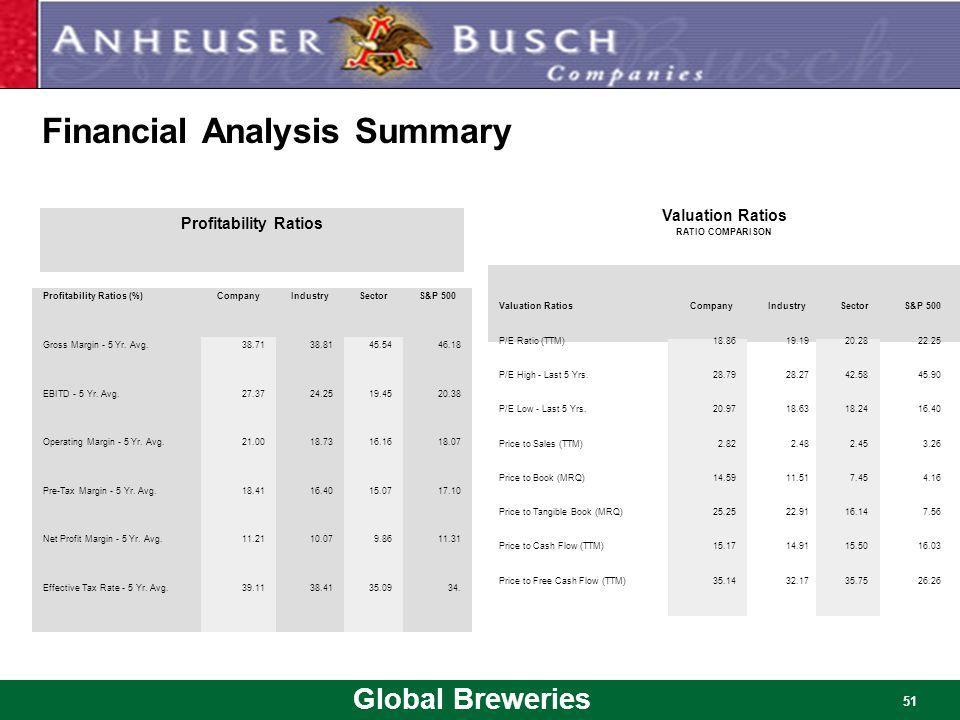 Global Breweries 51 Financial Analysis Summary Profitability Ratios (%)CompanyIndustrySectorS&P 500 Gross Margin - 5 Yr. Avg.38.7138.8145.5446.18 EBIT