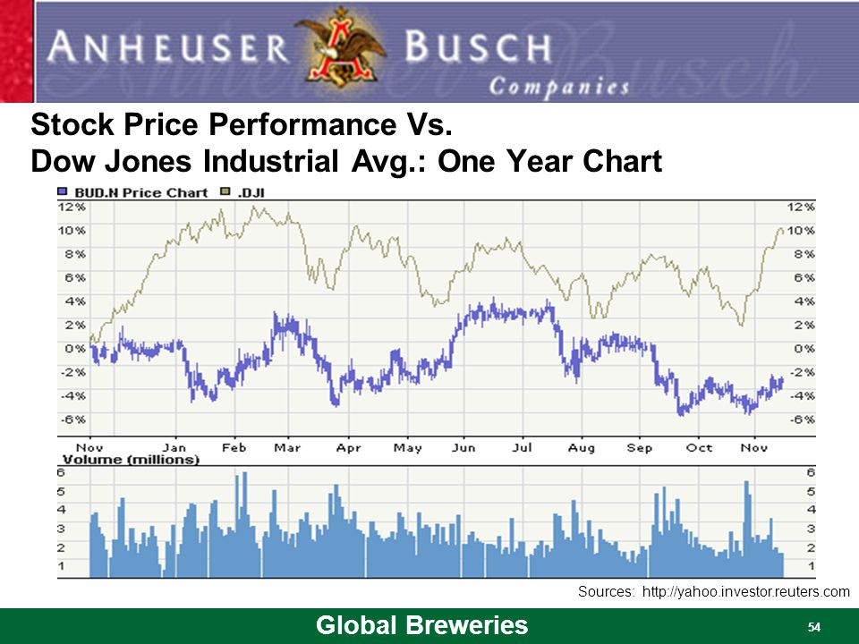 Global Breweries 54 Stock Price Performance Vs. Dow Jones Industrial Avg.: One Year Chart Sources: http://yahoo.investor.reuters.com