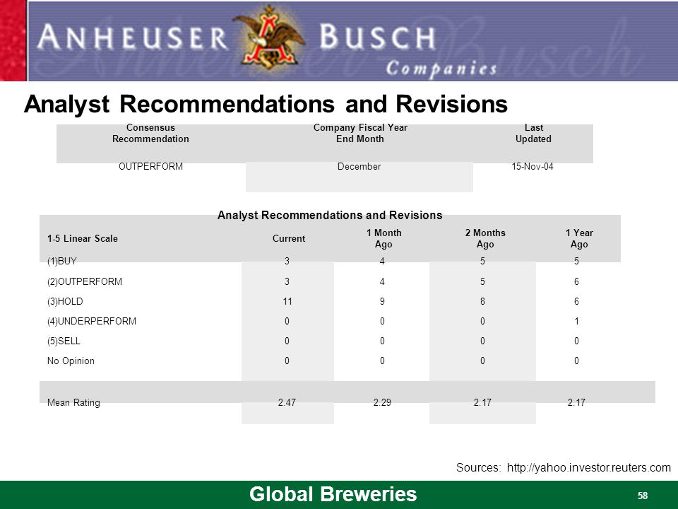 Global Breweries 58 Analyst Recommendations and Revisions Consensus Recommendation Company Fiscal Year End Month Last Updated OUTPERFORMDecember15-Nov