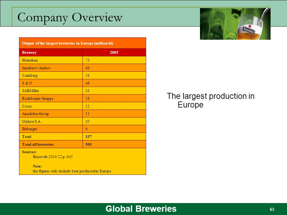 Global Breweries 63 Company Overview The largest production in Europe Output of the largest breweries in Europe (million hl) Brewery2003 Heineken73 In