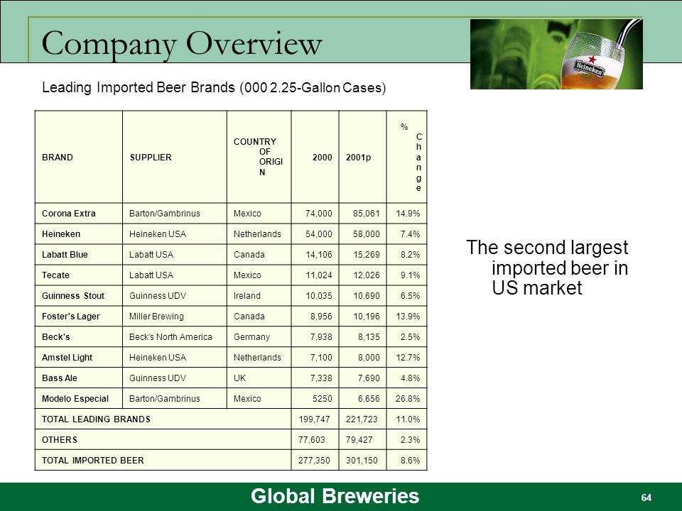 Global Breweries 64 Company Overview BRANDSUPPLIER COUNTRY OF ORIGI N 20002001p %Change%Change Corona ExtraBarton/GambrinusMexico74,00085,06114.9% Hei