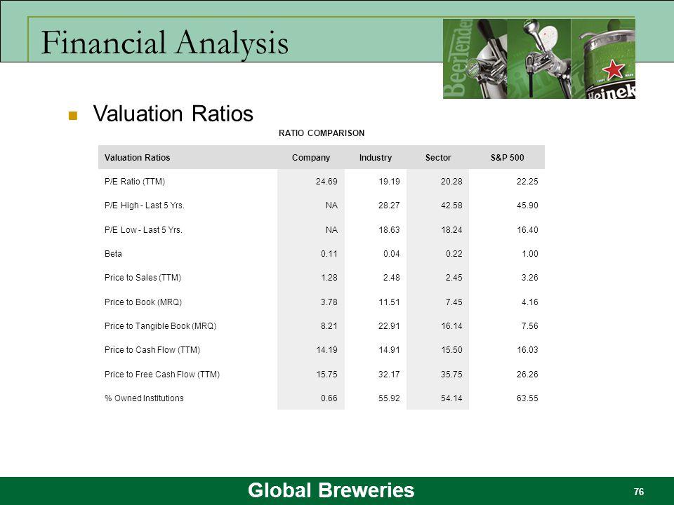Global Breweries 76 Financial Analysis RATIO COMPARISON Valuation RatiosCompanyIndustrySectorS&P 500 P/E Ratio (TTM)24.6919.1920.2822.25 P/E High - La