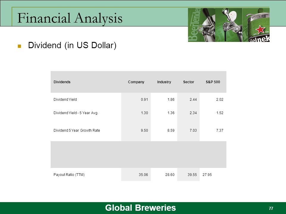 Global Breweries 77 Financial Analysis Dividend (in US Dollar) DividendsCompanyIndustrySectorS&P 500 Dividend Yield0.911.862.442.02 Dividend Yield - 5
