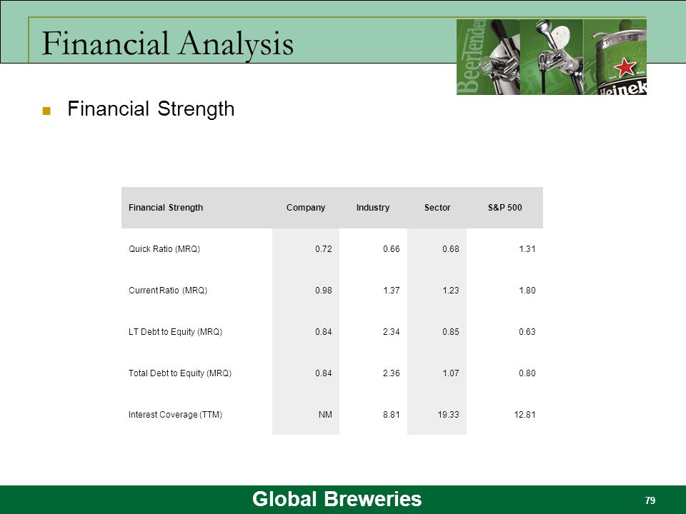 Global Breweries 79 Financial Analysis Financial Strength CompanyIndustrySectorS&P 500 Quick Ratio (MRQ)0.720.660.681.31 Current Ratio (MRQ)0.981.371.