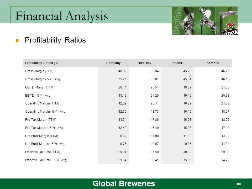 Global Breweries 80 Financial Analysis Profitability Ratios Profitability Ratios (%)CompanyIndustrySectorS&P 500 Gross Margin (TTM)40.8939.8445.2546.7
