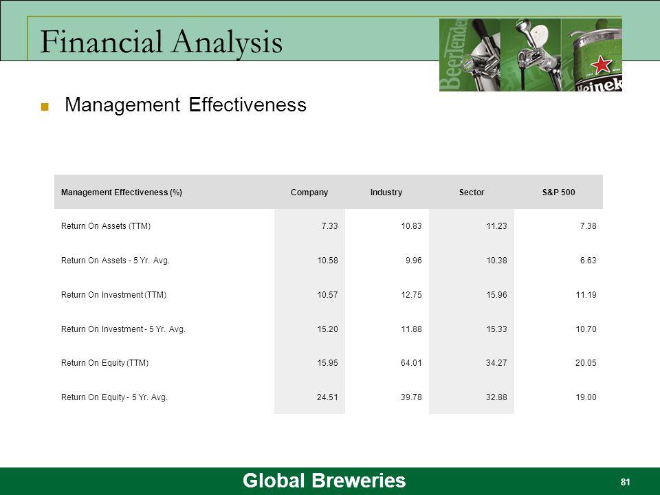 Global Breweries 81 Financial Analysis Management Effectiveness Management Effectiveness (%)CompanyIndustrySectorS&P 500 Return On Assets (TTM)7.3310.