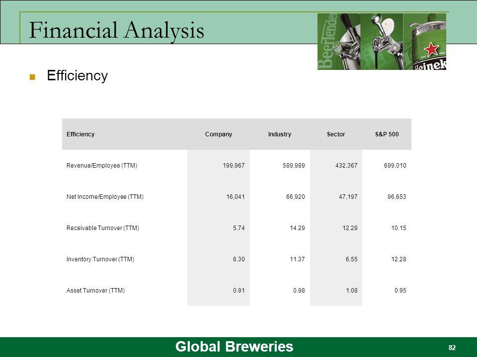 Global Breweries 82 Financial Analysis Efficiency CompanyIndustrySectorS&P 500 Revenue/Employee (TTM)199,967589,989432,367699,010 Net Income/Employee