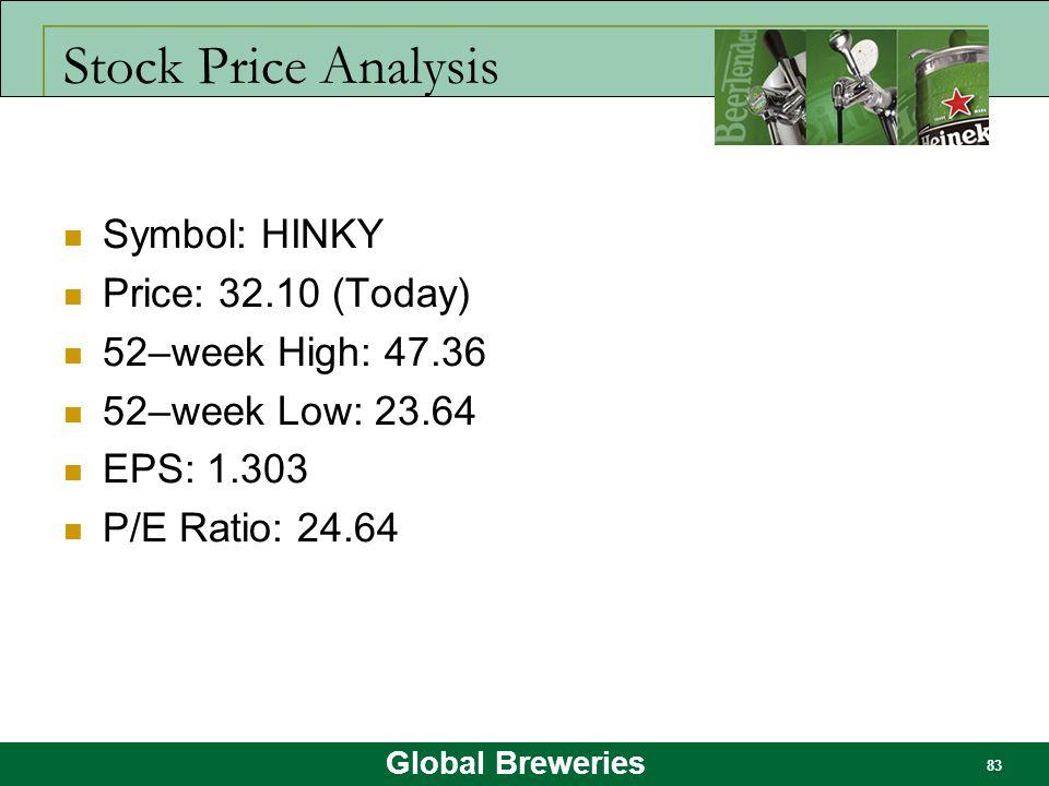 Global Breweries 83 Stock Price Analysis Symbol: HINKY Price: 32.10 (Today) 52–week High: 47.36 52–week Low: 23.64 EPS: 1.303 P/E Ratio: 24.64