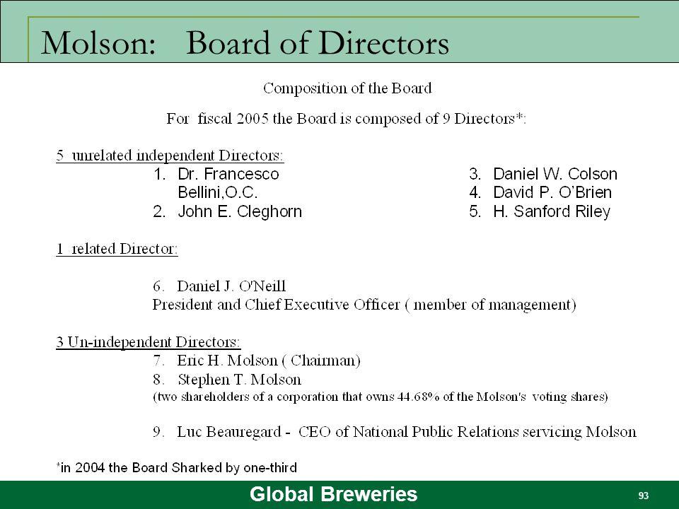 Global Breweries 93 Molson: Board of Directors