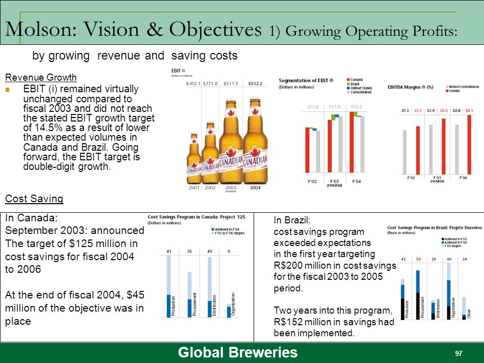 Global Breweries 97 Molson: Vision & Objectives 1) Growing Operating Profits: Revenue Growth EBIT (i) remained virtually unchanged compared to fiscal