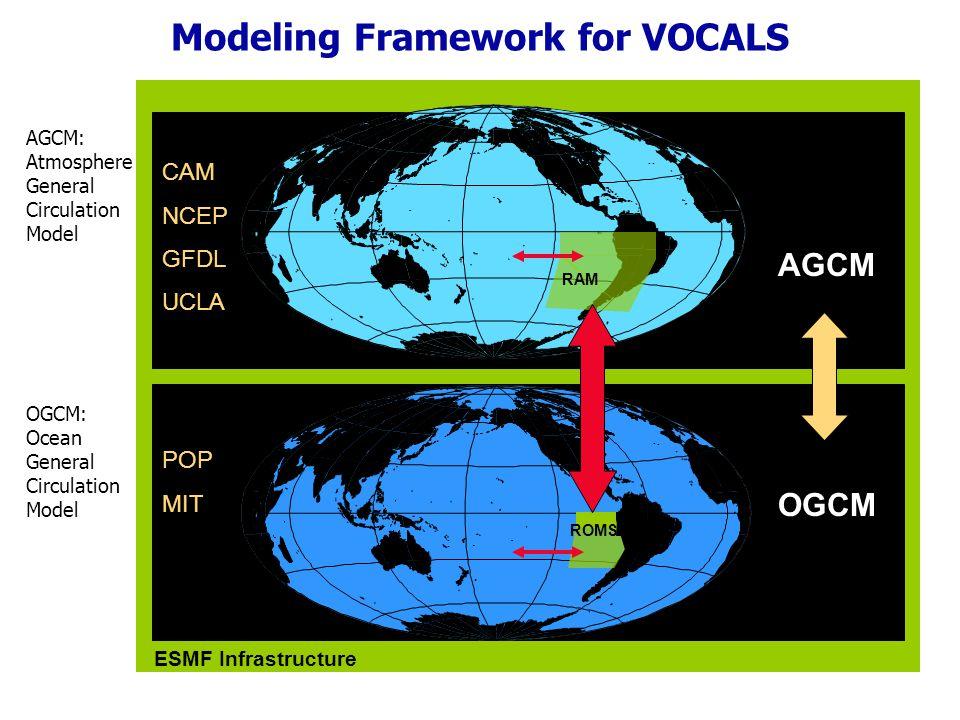 Modeling Framework for VOCALS ESMF Infrastructure AGCM: Atmosphere General Circulation Model OGCM: Ocean General Circulation Model AGCM OGCM CAM NCEP GFDL UCLA POP MIT ROMS RAM