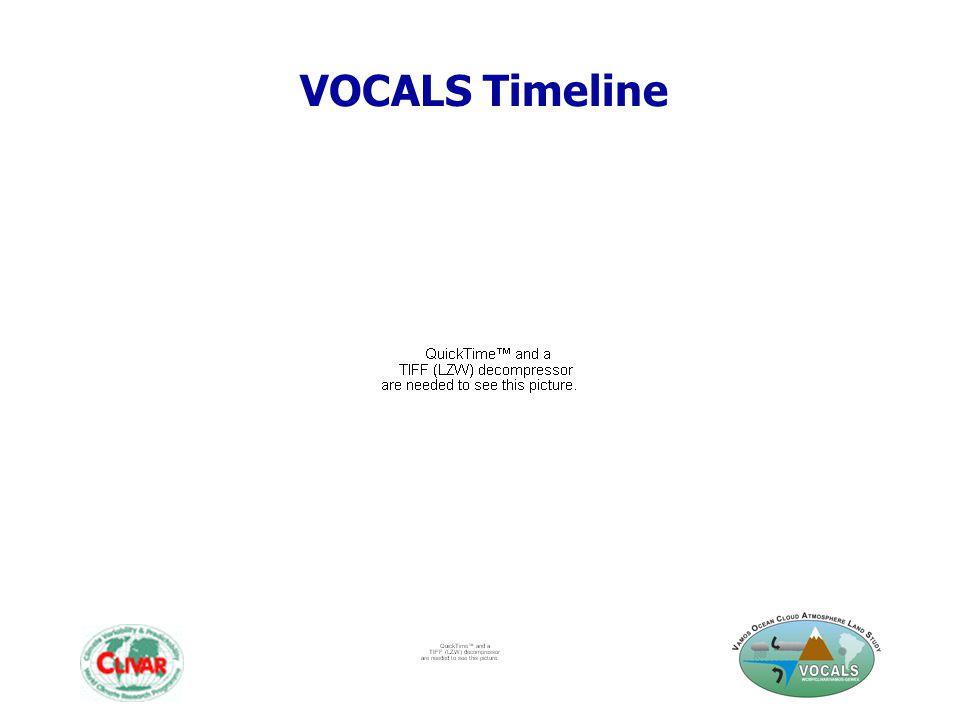 VOCALS Timeline