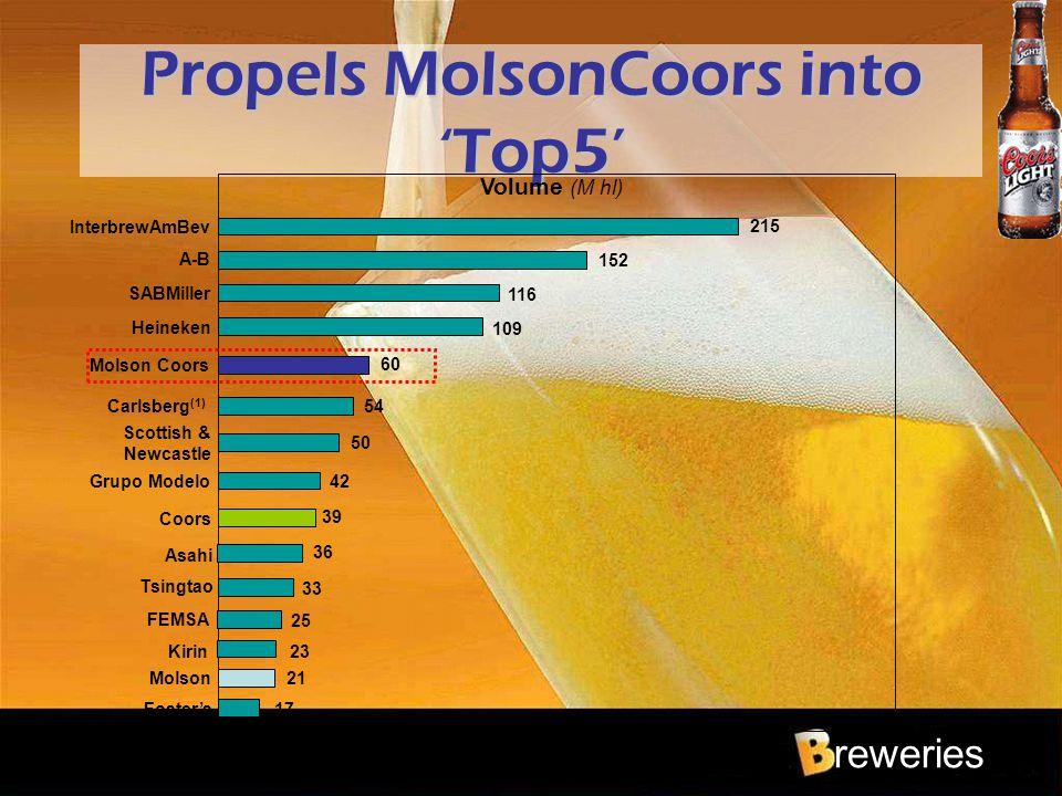reweries Propels MolsonCoors into 'Top5' Volume (M hl) 17 Foster's 21 Molson 39 Coors 42Grupo Modelo 60 Molson Coors 54Carlsberg (1) 109 Heineken 116