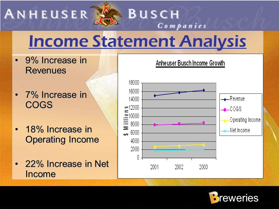 Income Statement Analysis 9% Increase in Revenues9% Increase in Revenues 7% Increase in COGS7% Increase in COGS 18% Increase in Operating Income18% In