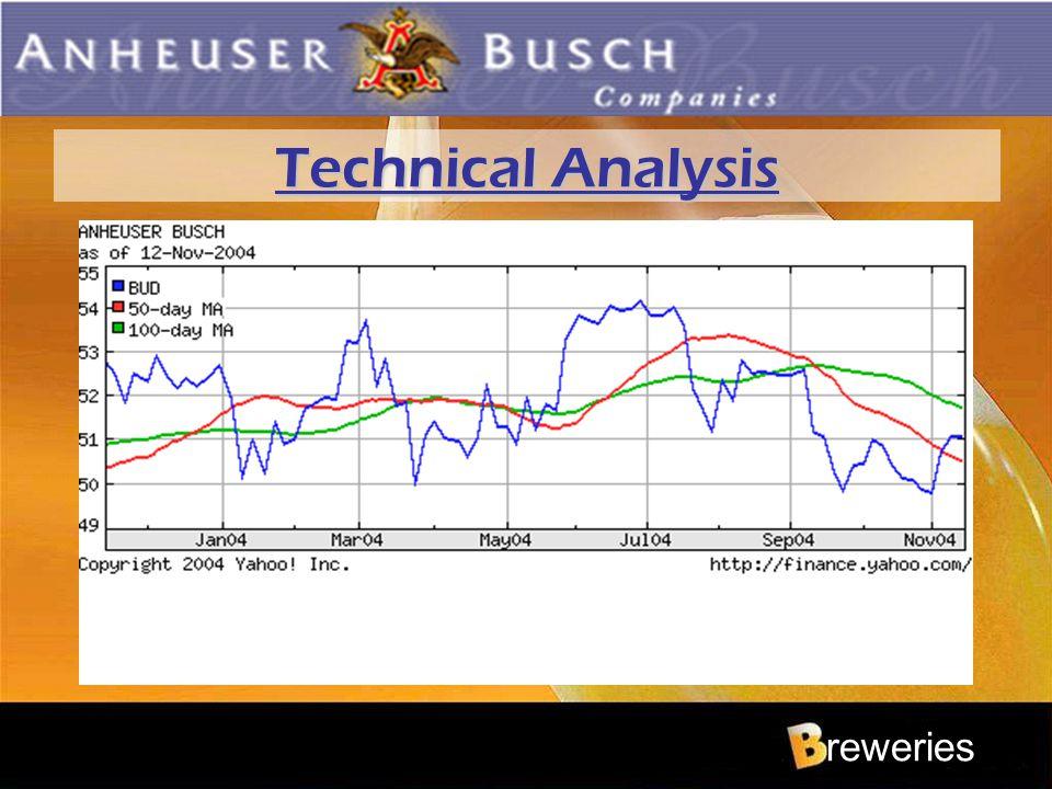 reweries Technical Analysis