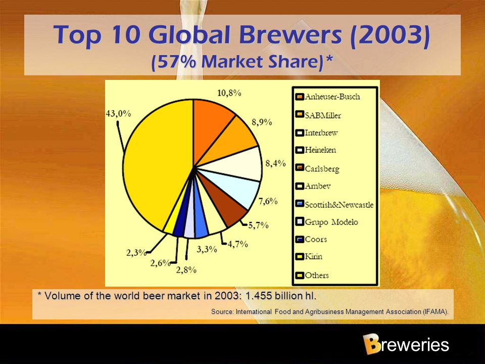 reweries Top 10 Global Brewers (2003) (57% Market Share)* * Volume of the world beer market in 2003: 1.455 billion hl. Source: International Food and
