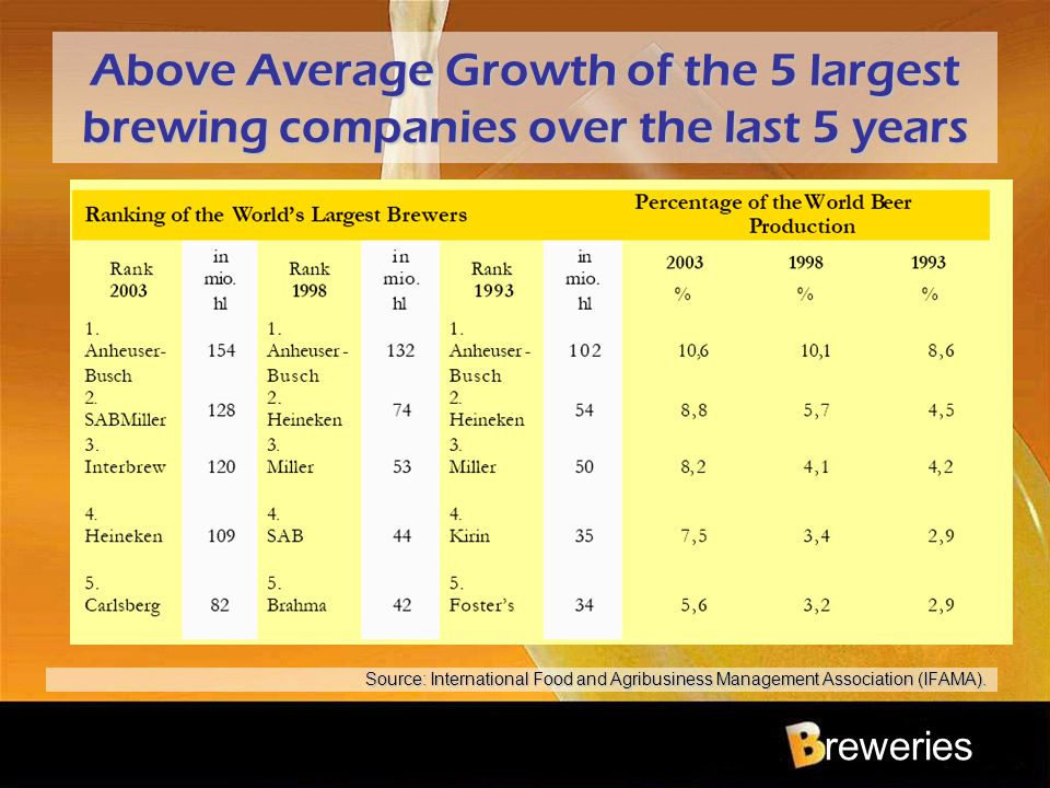 reweries Above Average Growth of the 5 largest brewing companies over the last 5 years Source: International Food and Agribusiness Management Associat
