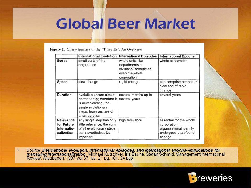 reweries Global Beer Market Source: International evolution, international episodes, and international epochs--implications for managing international