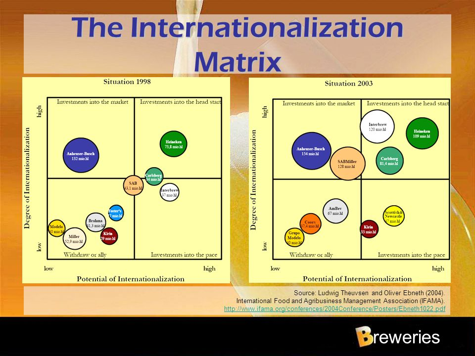 reweries The Internationalization Matrix Source: Ludwig Theuvsen and Oliver Ebneth (2004). International Food and Agribusiness Management Association