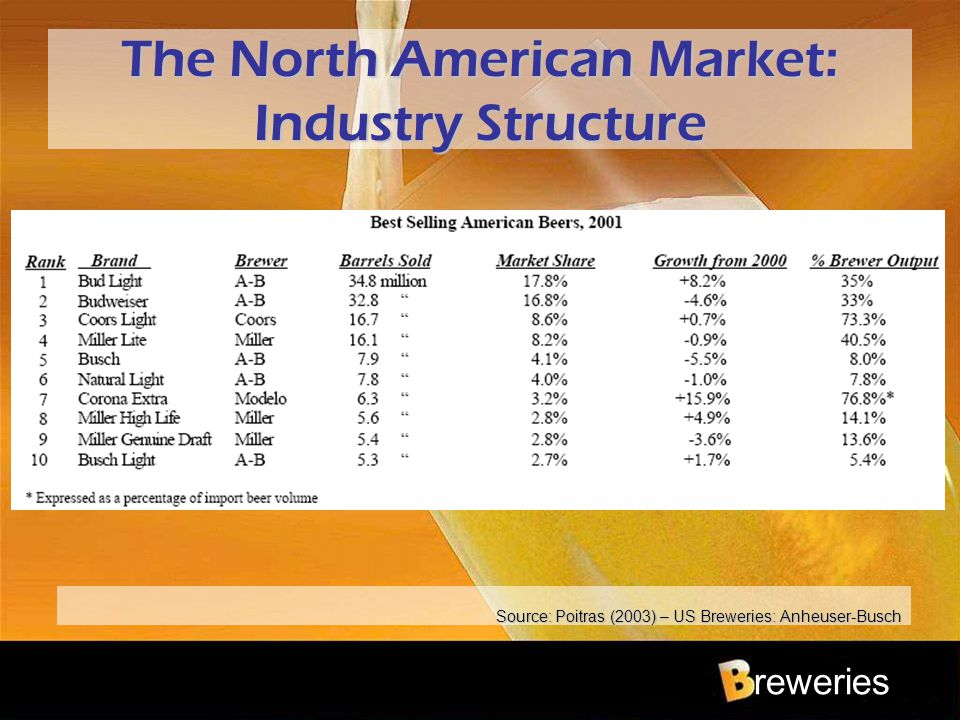 reweries The North American Market: Industry Structure Source: Poitras (2003) – US Breweries: Anheuser-Busch