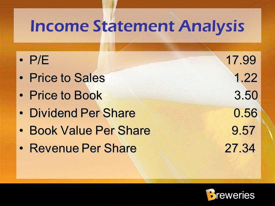 reweries Income Statement Analysis P/E 17.99P/E 17.99 Price to Sales 1.22Price to Sales 1.22 Price to Book 3.50Price to Book 3.50 Dividend Per Share 0