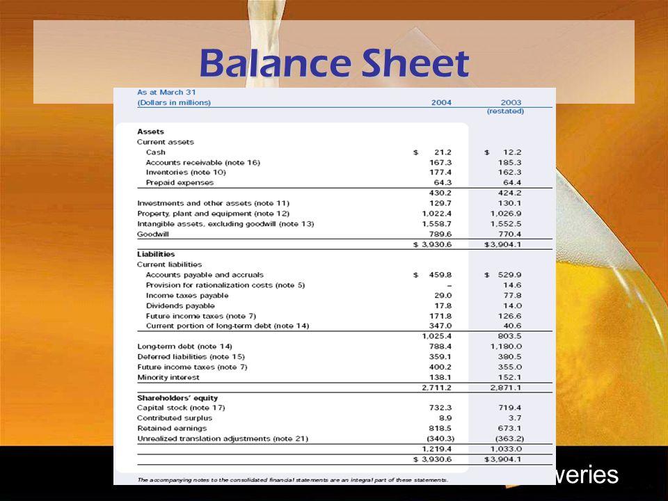 reweries Balance Sheet