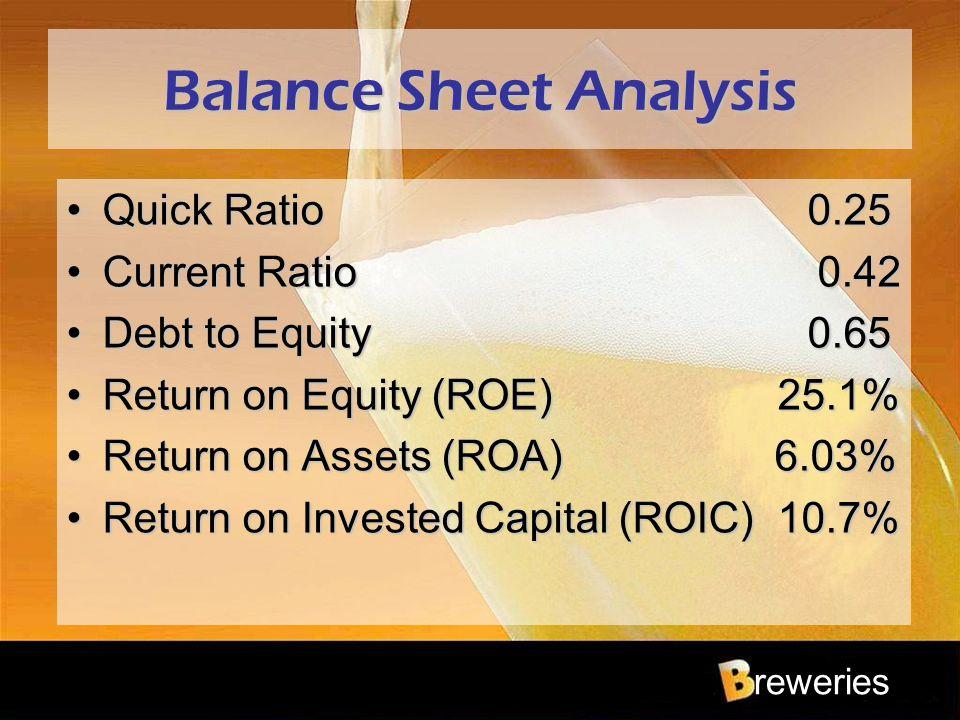 reweries Balance Sheet Analysis Quick Ratio 0.25Quick Ratio 0.25 Current Ratio 0.42Current Ratio 0.42 Debt to Equity 0.65Debt to Equity 0.65 Return on
