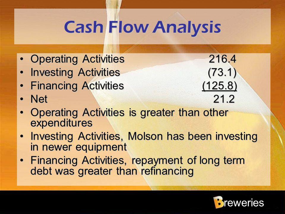 reweries Cash Flow Analysis Operating Activities 216.4Operating Activities 216.4 Investing Activities (73.1)Investing Activities (73.1) Financing Acti