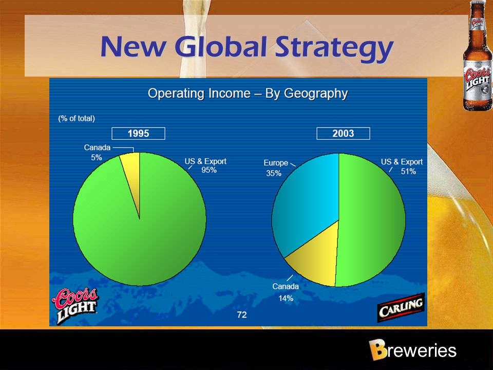 reweries New Global Strategy