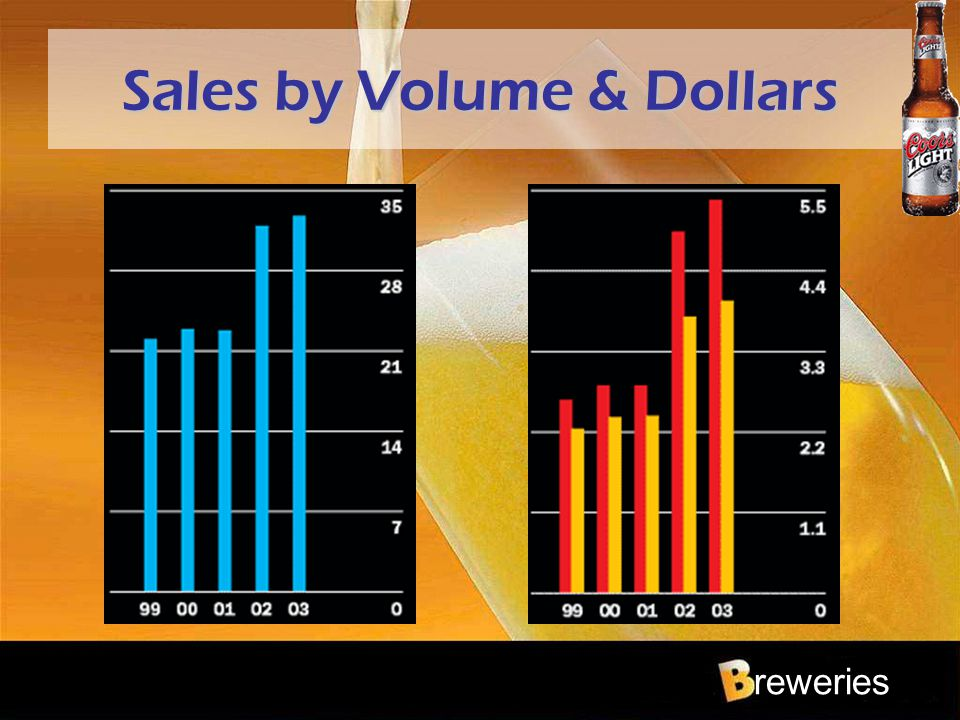 reweries Sales by Volume & Dollars