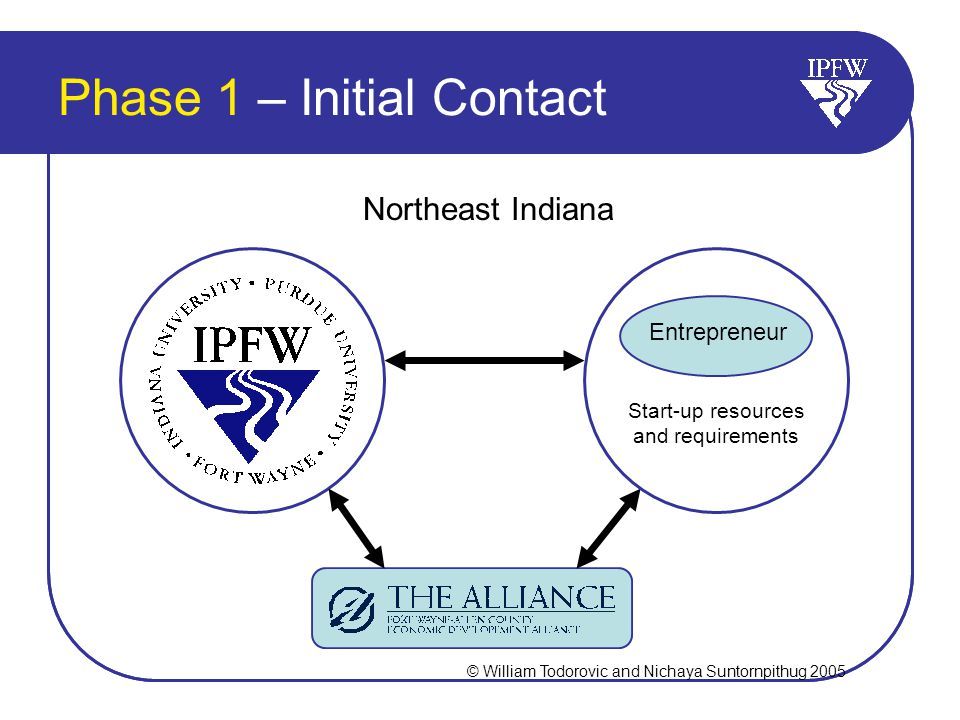 Phase 1 – Initial Contact Northeast Indiana Start-up resources and requirements Entrepreneur © William Todorovic and Nichaya Suntornpithug 2005