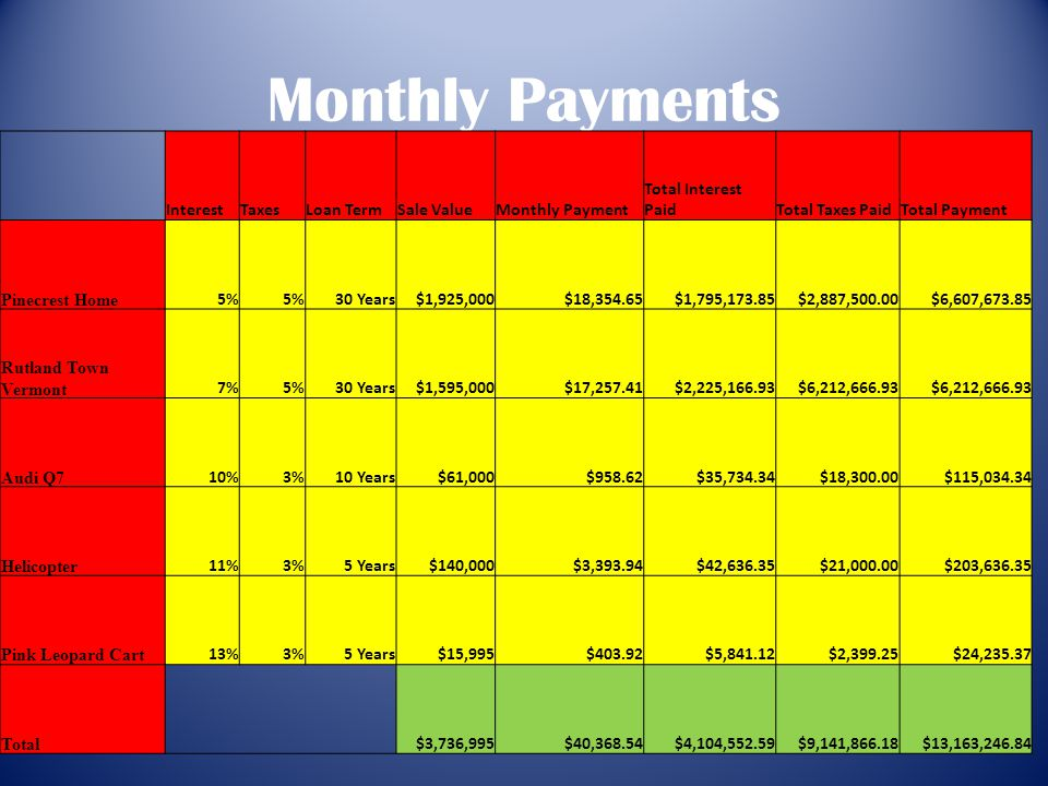 Monthly Payments InterestTaxesLoan TermSale ValueMonthly Payment Total Interest PaidTotal Taxes PaidTotal Payment Pinecrest Home 5% 30 Years$1,925,000$18,354.65$1,795,173.85$2,887,500.00$6,607,673.85 Rutland Town Vermont 7%5%30 Years$1,595,000$17,257.41$2,225,166.93$6,212,666.93 Audi Q7 10%3%10 Years$61,000$958.62$35,734.34$18,300.00$115,034.34 Helicopter 11%3%5 Years$140,000$3,393.94$42,636.35$21,000.00$203,636.35 Pink Leopard Cart 13%3%5 Years$15,995$403.92$5,841.12$2,399.25$24,235.37 Total $3,736,995$40,368.54$4,104,552.59$9,141,866.18$13,163,246.84