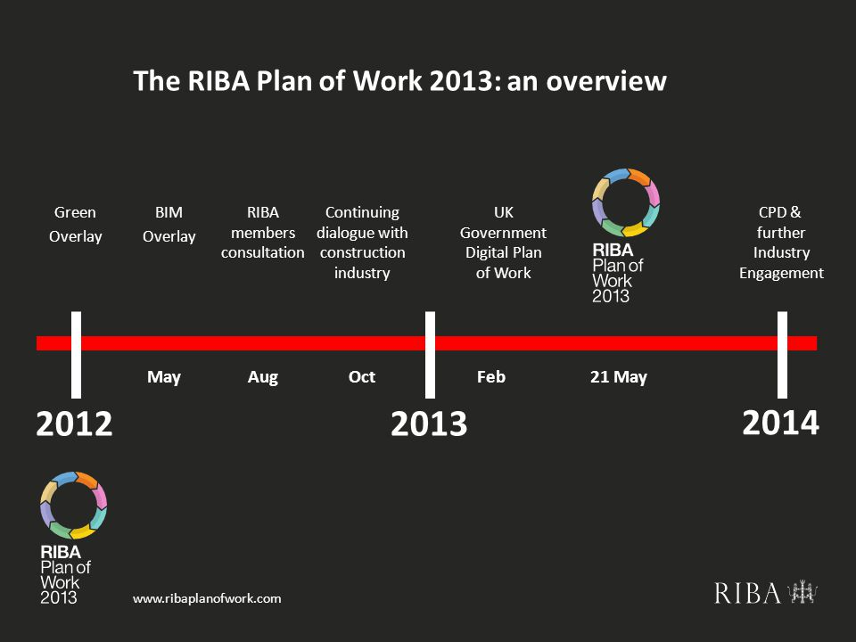 www.ribaplanofwork.com The RIBA Plan of Work 2013: an overview Continuing dialogue with construction industry BIM Overlay RIBA members consultation Green Overlay CPD & further Industry Engagement MayAugOct 20122013 2014 Feb 21 May UK Government Digital Plan of Work