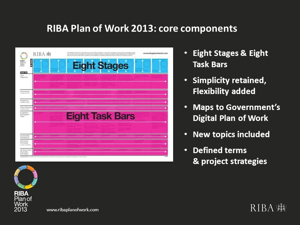 www.ribaplanofwork.com RIBA Plan of Work 2013: core components Eight Stages & Eight Task Bars Simplicity retained, Flexibility added Maps to Government's Digital Plan of Work New topics included Defined terms & project strategies