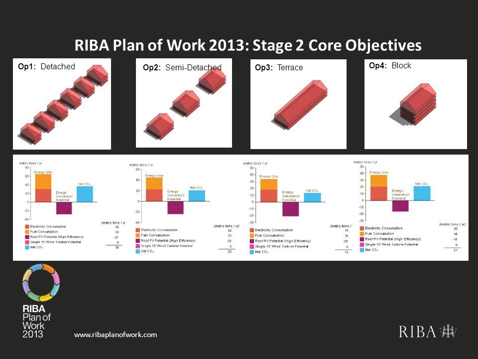 www.ribaplanofwork.com RIBA Plan of Work 2013: Stage 2 Core Objectives Op1: Detached Op2: Semi-Detached Op3: Terrace Op4: Block