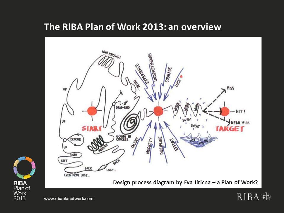 www.ribaplanofwork.com The RIBA Plan of Work 2013: an overview Design process diagram by Eva Jiricna – a Plan of Work?