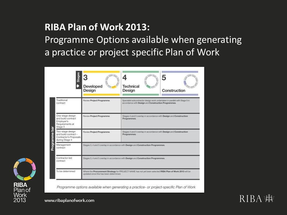 www.ribaplanofwork.com RIBA Plan of Work 2013: Programme Options available when generating a practice or project specific Plan of Work