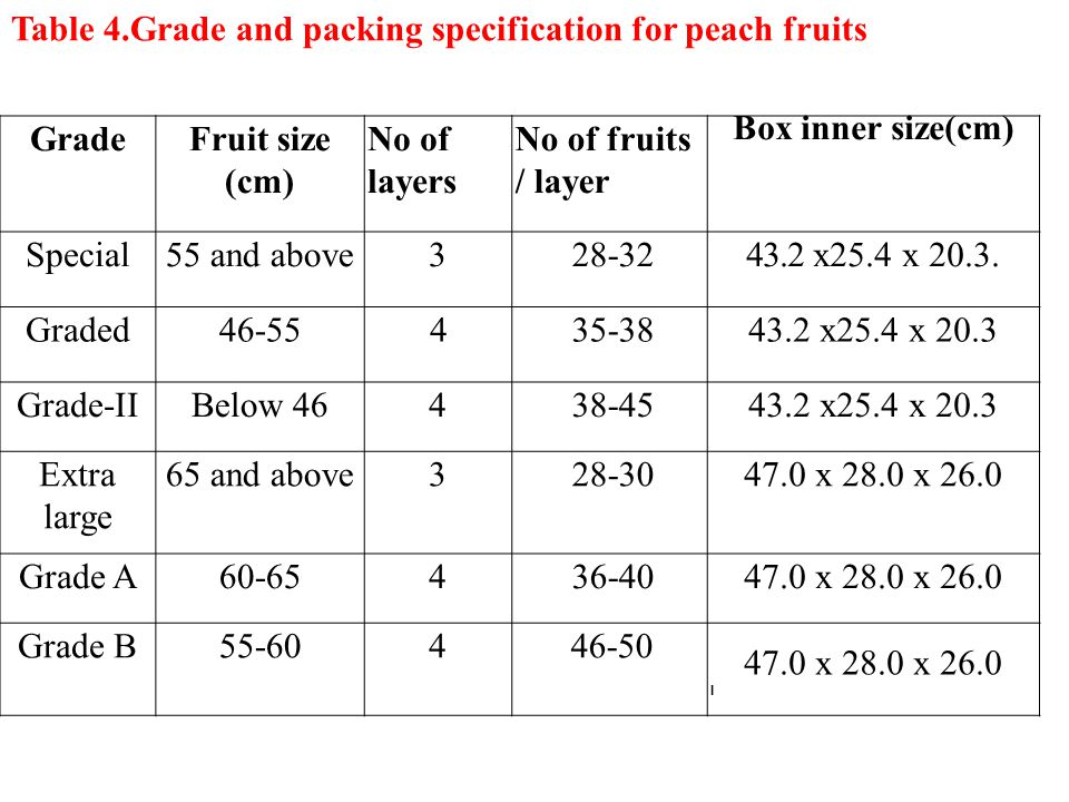 GradeFruit size (cm) No of layers No of fruits / layer Box inner size(cm) Special55 and above328-3243.2 x25.4 x 20.3.
