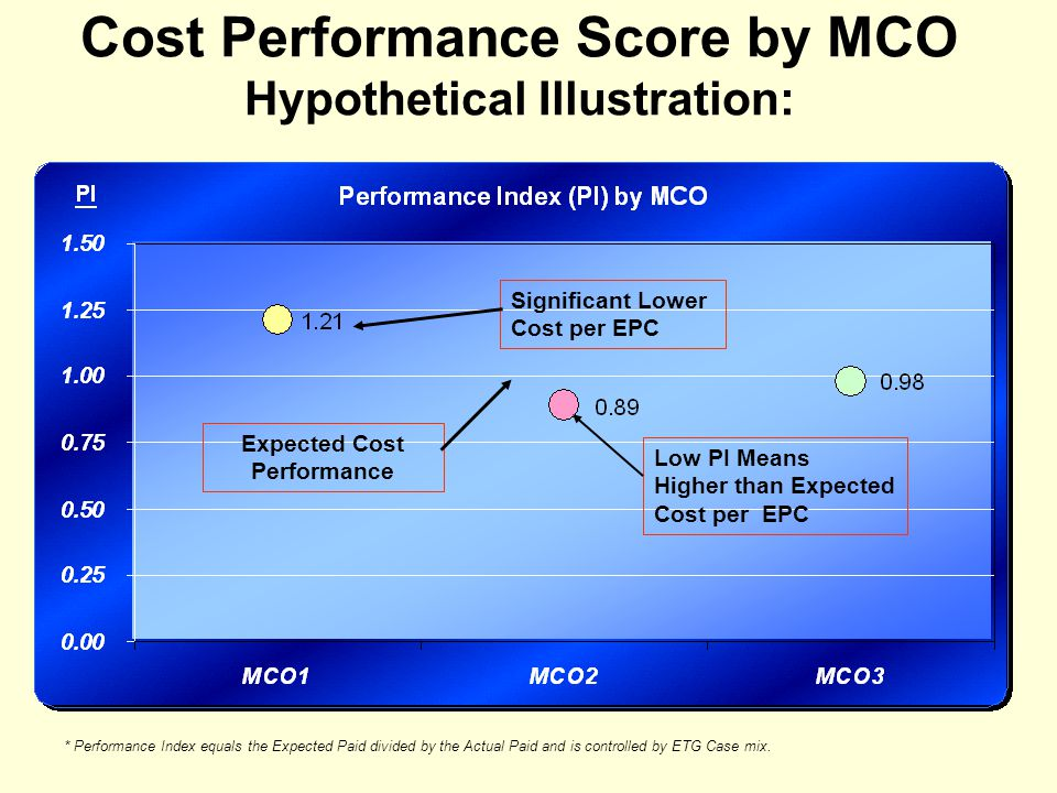Cost Performance Score by MCO Hypothetical Illustration: * Performance Index equals the Expected Paid divided by the Actual Paid and is controlled by ETG Case mix.