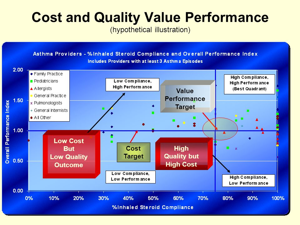 Cost and Quality Value Performance (hypothetical illustration) Low Cost But Low Quality Outcome High Quality but High Cost Value Performance Target Cost Target
