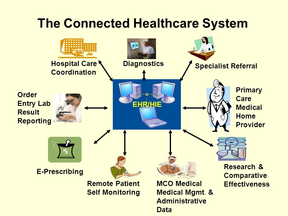 The Connected Healthcare System Remote Patient Self Monitoring Hospital Care Coordination Order Entry Lab Result Reporting EHR/HIE Specialist Referral E-Prescribing MCO Medical Medical Mgmt.