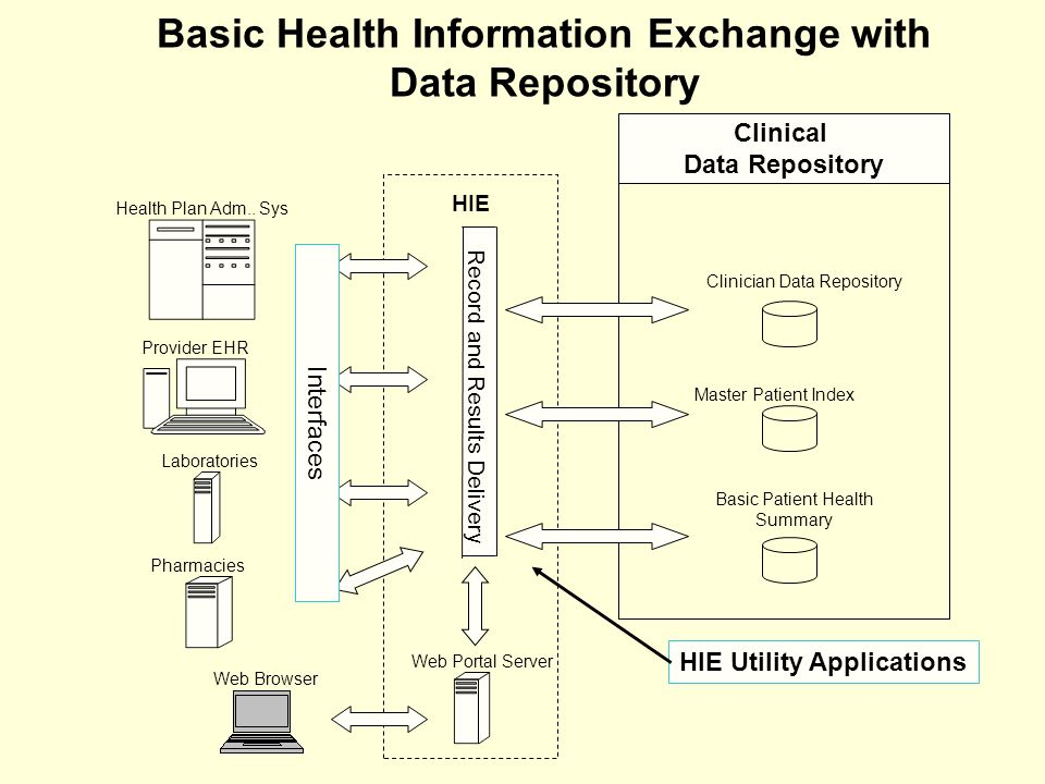 Basic Health Information Exchange with Data Repository Web Browser Provider EHR Health Plan Adm..