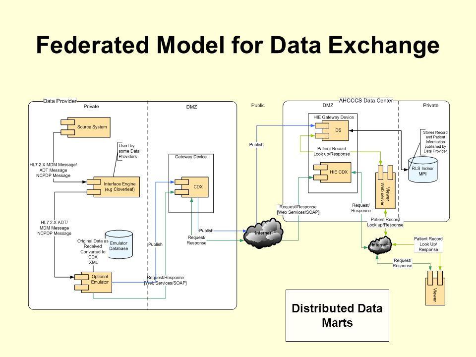 Federated Model for Data Exchange Distributed Data Marts