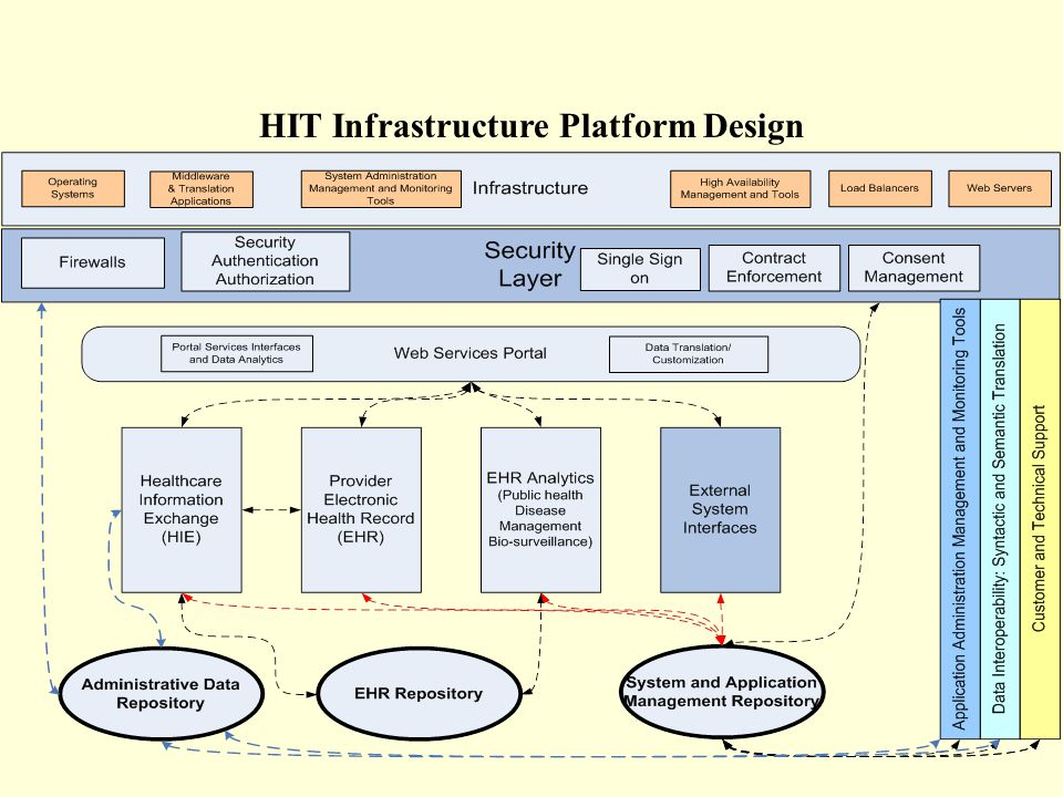 HIT Infrastructure Platform Design