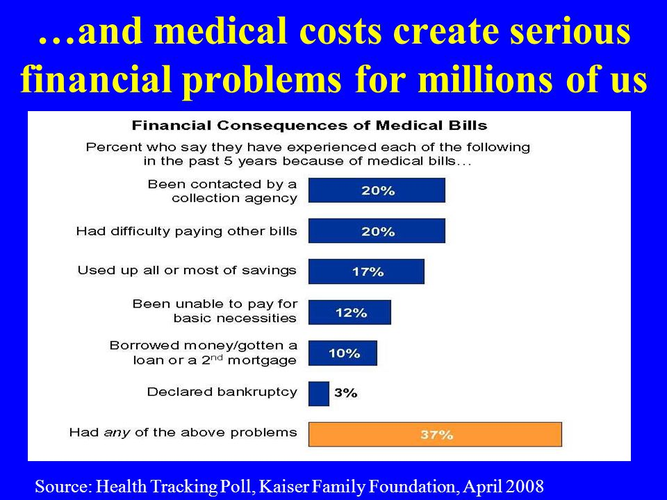 …and medical costs create serious financial problems for millions of us Source: Health Tracking Poll, Kaiser Family Foundation, April 2008