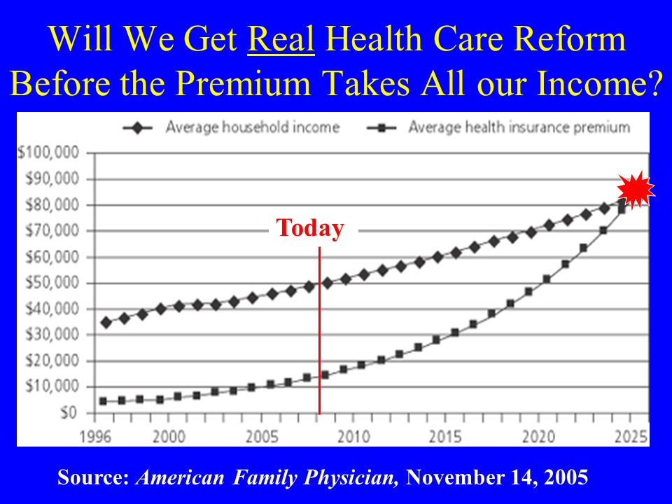 Will We Get Real Health Care Reform Before the Premium Takes All our Income? Source: American Family Physician, November 14, 2005 Today