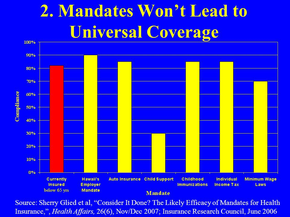 """2. Mandates Won't Lead to Universal Coverage Source: Sherry Glied et al, """"Consider It Done? The Likely Efficacy of Mandates for Health Insurance,"""", He"""