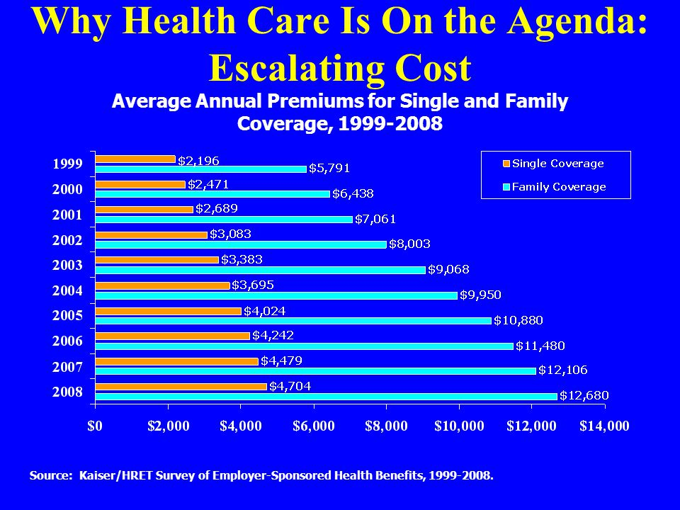 Why Health Care Is On the Agenda: Escalating Cost Average Annual Premiums for Single and Family Coverage, 1999-2008 Source: Kaiser/HRET Survey of Employer-Sponsored Health Benefits, 1999-2008.