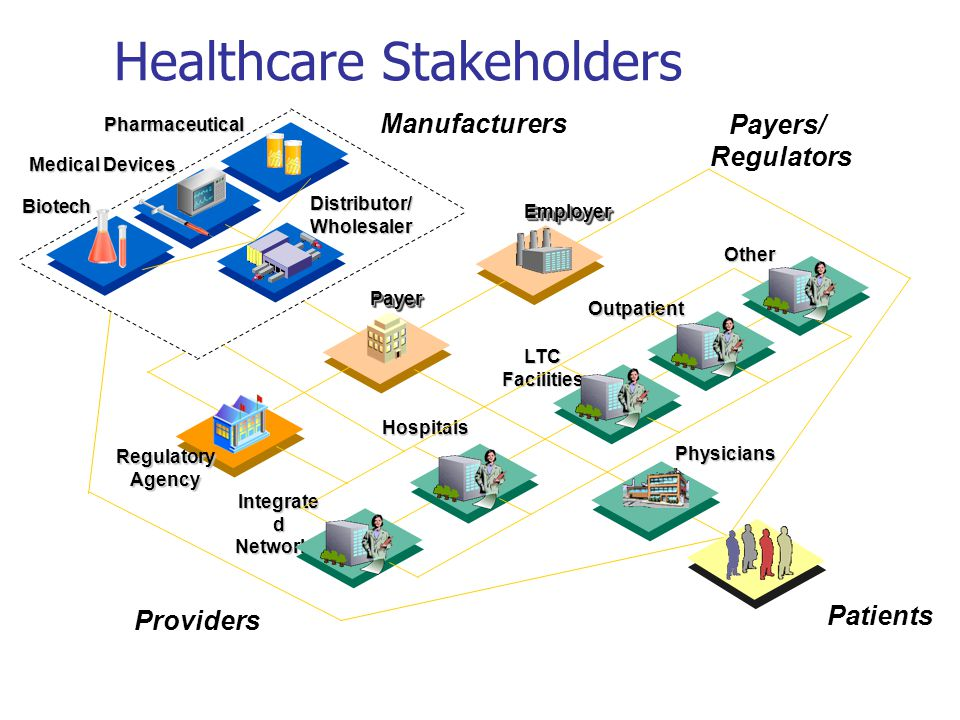 Patients Providers EmployerEmployer PayerPayer Pharmaceutical Manufacturers Medical Devices Integrate d Networks Hospitals LTC Facilities Outpatient Other Biotech Distributor/ Wholesaler Regulatory Agency Physicians Payers/ Regulators Healthcare Stakeholders