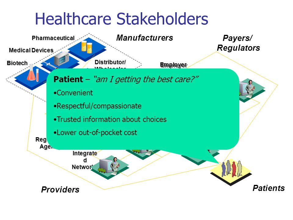 Patients Providers EmployerEmployer PayerPayer Pharmaceutical Manufacturers Medical Devices Integrate d Networks Hospitals LTC Facilities Outpatient Other Biotech Distributor/ Wholesaler Regulatory Agency Physicians Payers/ Regulators Healthcare Stakeholders Patient – am I getting the best care? Convenient Respectful/compassionate Trusted information about choices Lower out-of-pocket cost